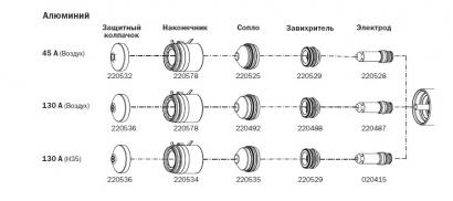 Расходные материалы для систем HSD130
