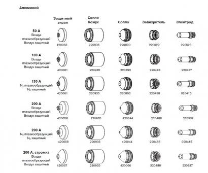 Расходные материалы для систем MAXPRO200