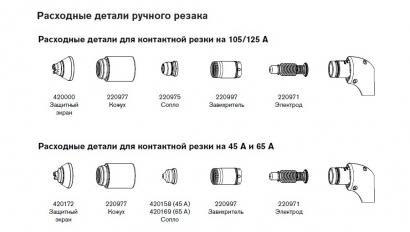 Расходные материалы для систем Powermax125