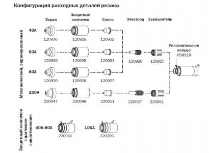 Расходные материалы для систем Powermax1650
