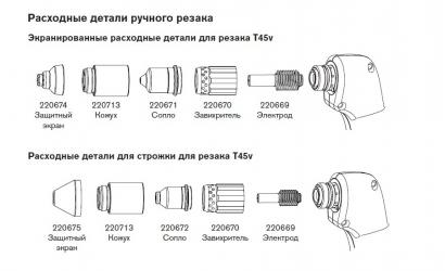 Расходные материалы для систем Powermax45