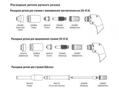 Расходные материалы для систем Powermax45 XP